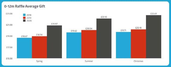 0-12m raffle average gift benchmark over time