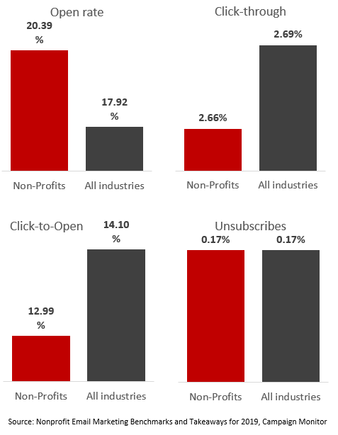 Chart showing non-profit email open rates vs. all industries according to Campaign Monitor research