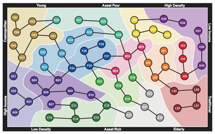 Experian Mosaic Classifications by key criteria