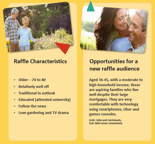Charity raffle player characteristics